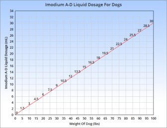 Dog Allergy Treatment with Prednisone - Vetinfo com
