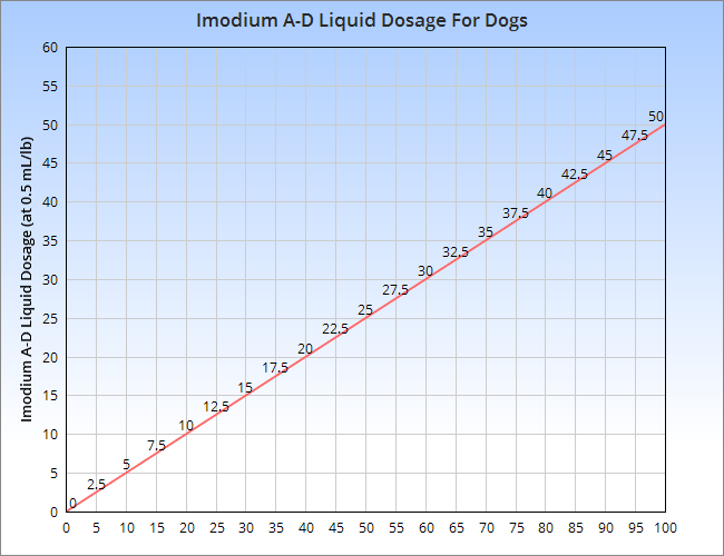 A chart of the Imodium A-D liquid dosage for treating a dog