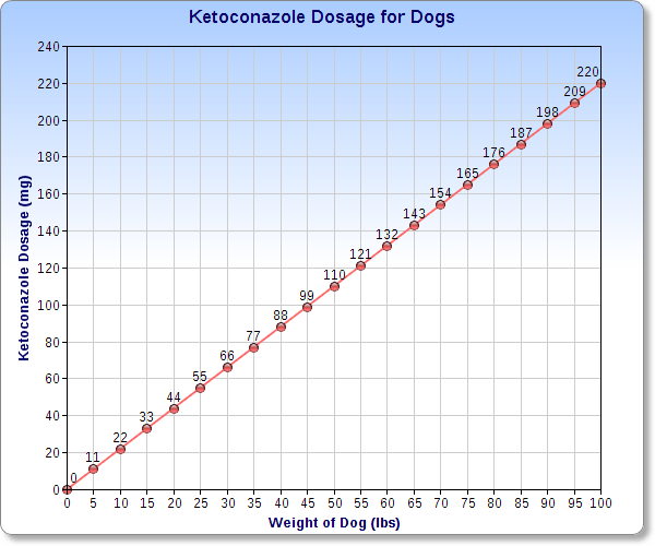 Chart of the canine ketoconazole dosage