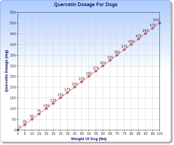 Quercetin dosage chart for canine use