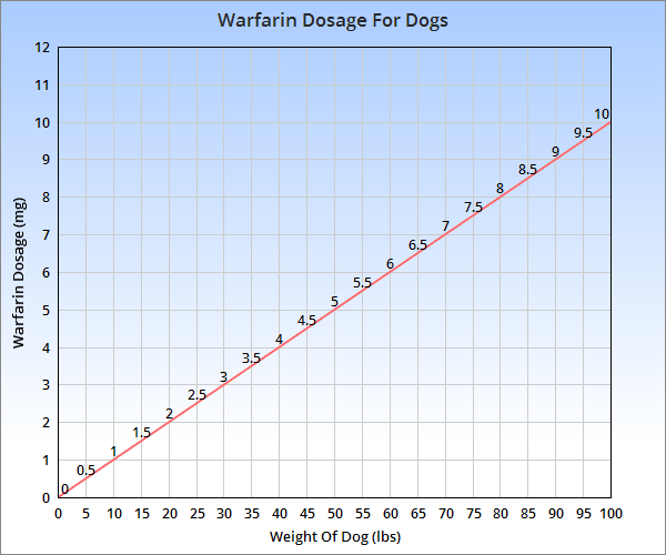 Chart for the canine dose of warfarin