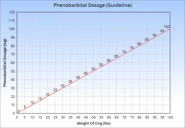 Chart of the phenobarbital dosage for dogs