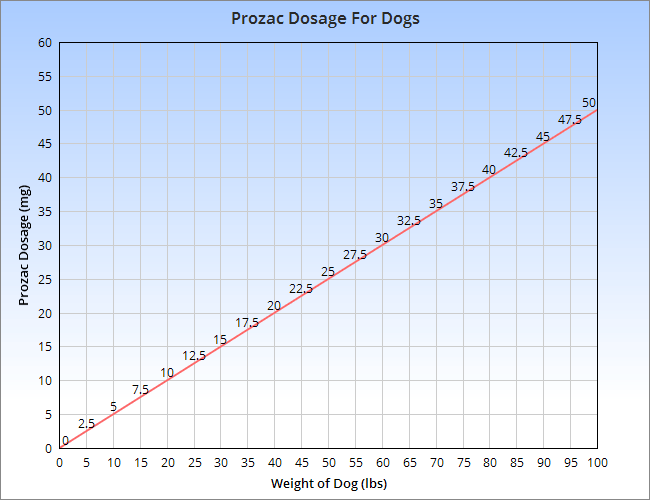 Prozac dosage for canines chart