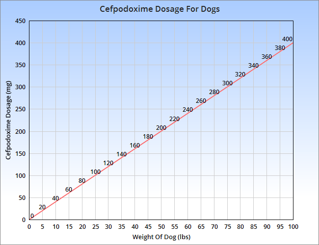 Cefpodoxime canine dosage chart