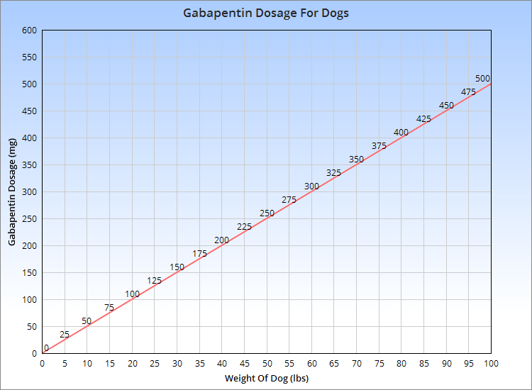 Chart showing a 5 mg/lb dose of gabapentin
