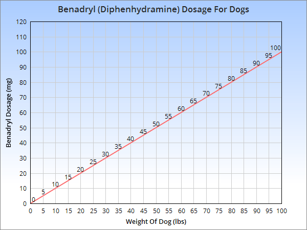 Chart of the usual Benadryl (diphenhydramine) dosage for a dog