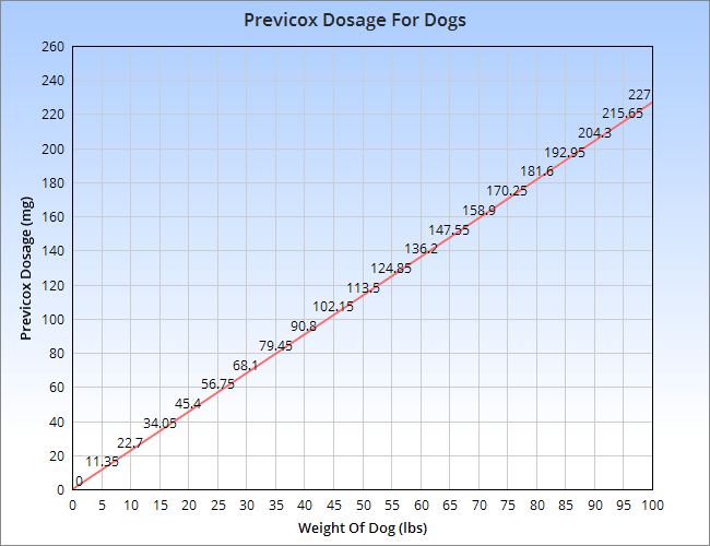 Dosage of firocoxib for dogs