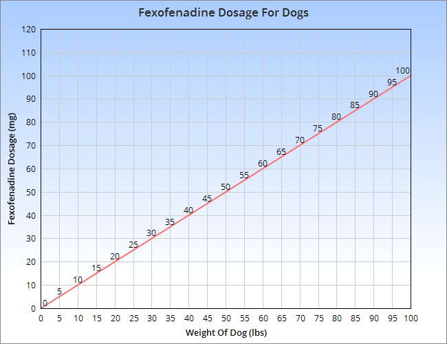 Chart showing the dosage of fexofenadine for dogs