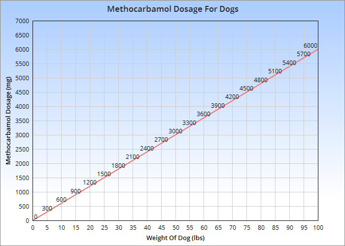 Chart of the canine methocarbamol dosage