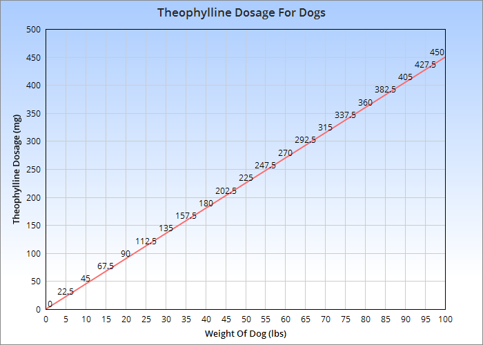 Theophylline dosage for dogs