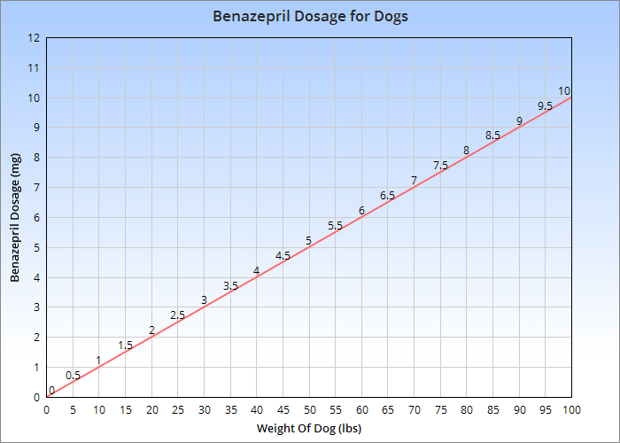 A chart showing the amount of benazepril used to treat dogs